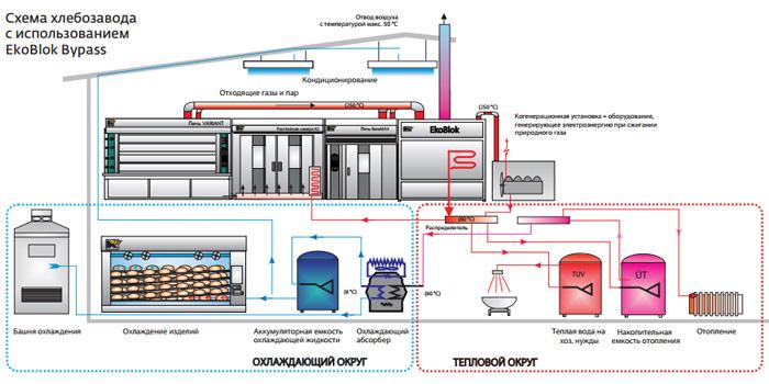 Схема потока энергии Схема